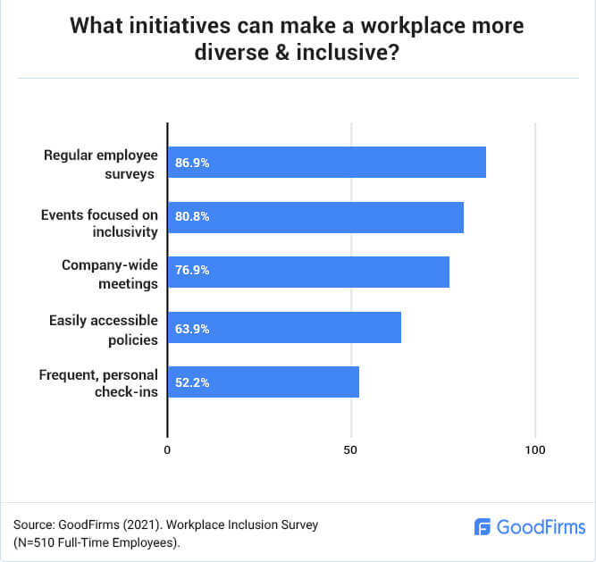 What Initiatives can Make a Workplace Diverse & Inclusive?