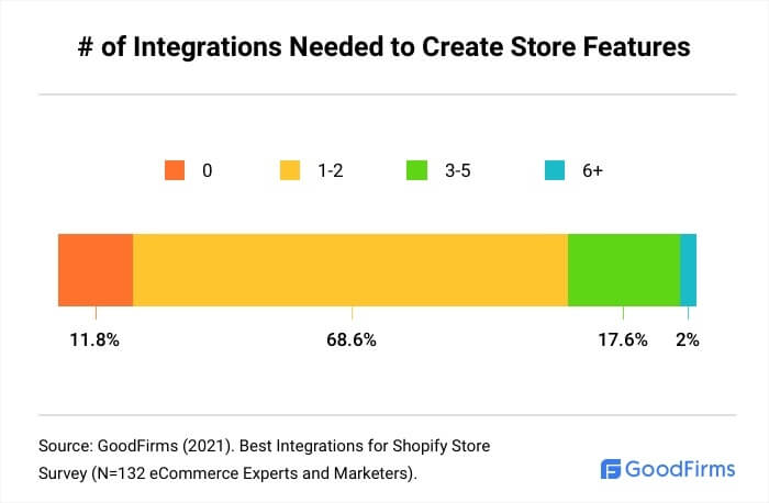 How Many Shopify Integrations Are Needed To Create Store Features?