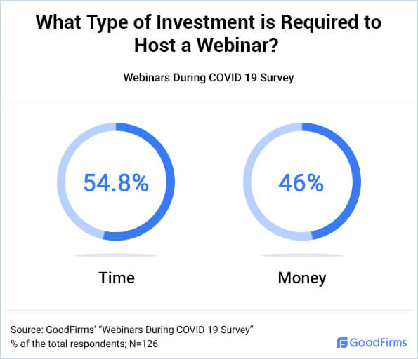 What Type of Investment is Required to Host Webinar?
