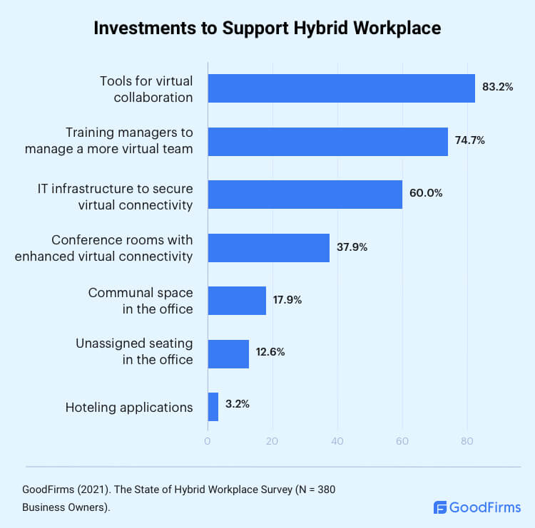 Where to Invest for Supporting a Hybrid Workplace?
