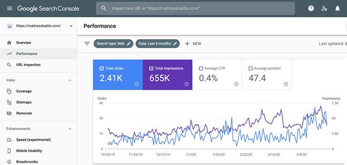 Keyword Ranking In Web Analytics