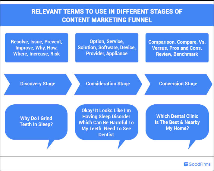 Terms To Use In Stages Of Content Marketing Funnel