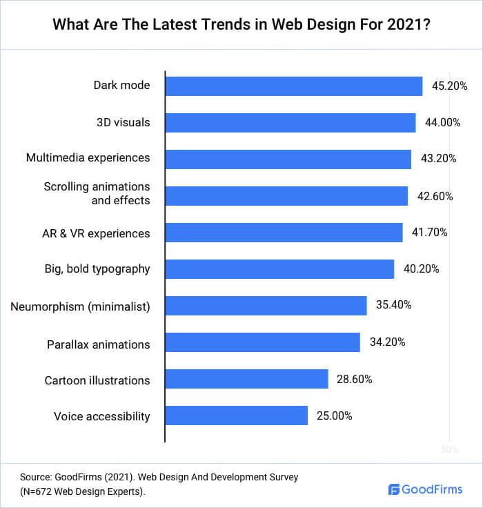 What Are The Latest Trends In Web Design?