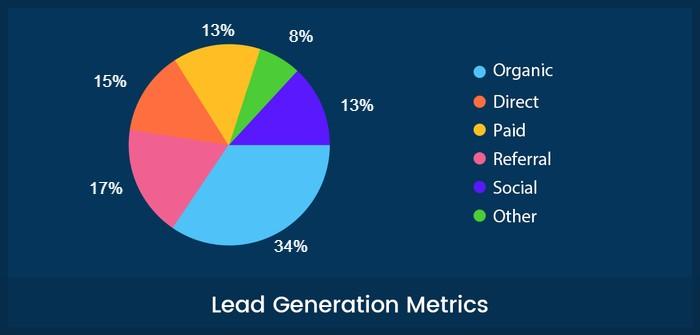 Lead Generation Metric In Web Analytics