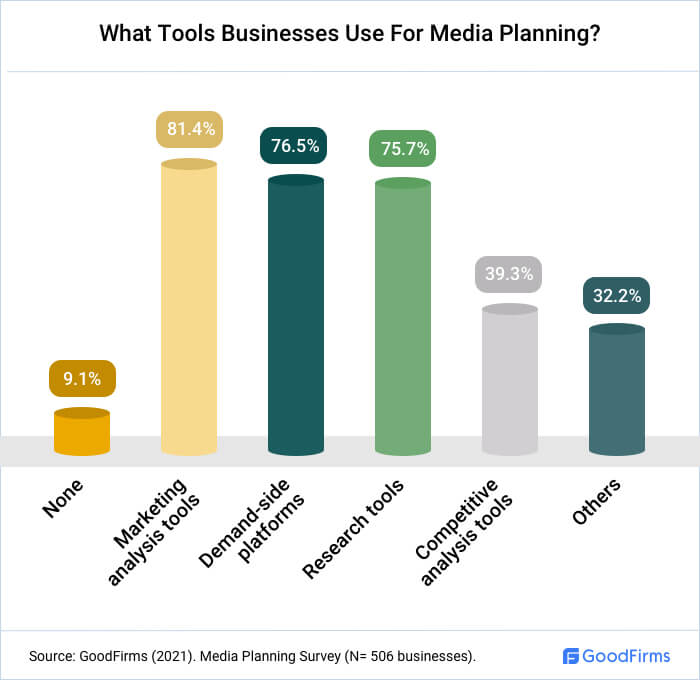 What Tools Businesses Use For Media Planning?