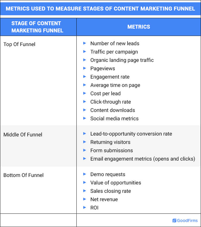 Metrics To Measure Stages Of Content Marketing Funnel