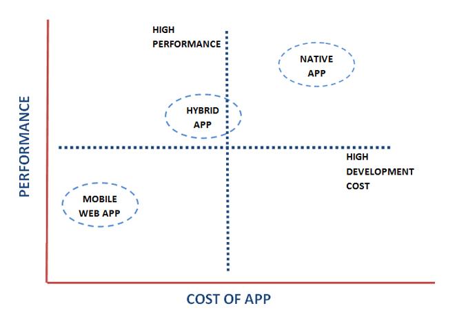 mobile-app-development-platforms-graph
