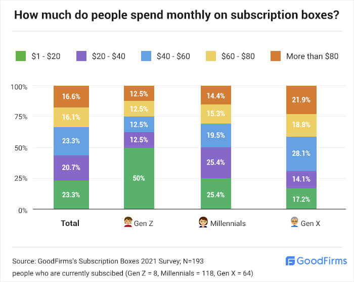 How much people spend on subscription boxes every month?