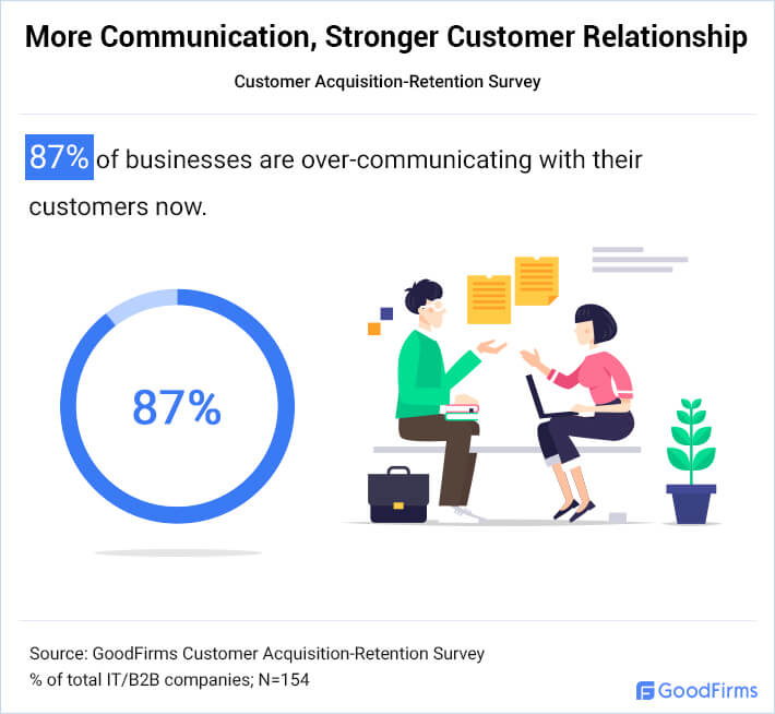 Businesses Over Communicate To Maintain Customer Relationship