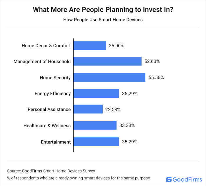 What More Are People Planning to Invest In?