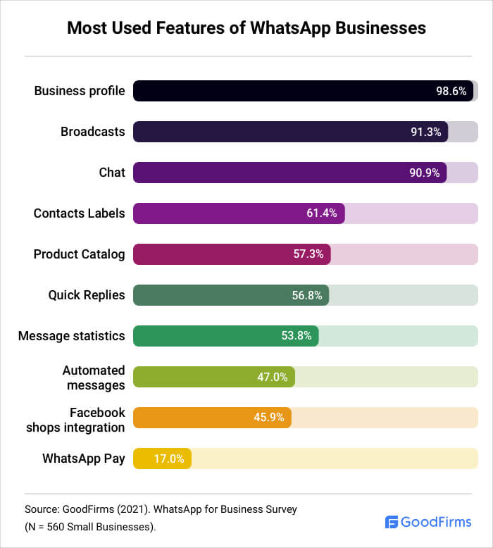 Which are the Most Used Features of WhatsApp Business?