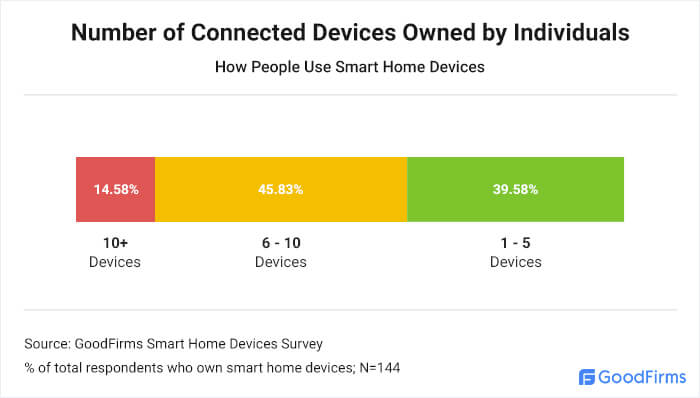 Number of Connected Devices Owned by Individuals