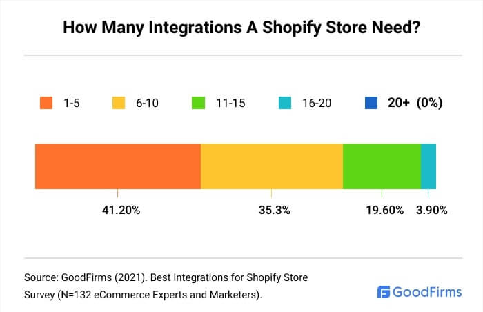 How Many Integrations A Shopify Store Need?