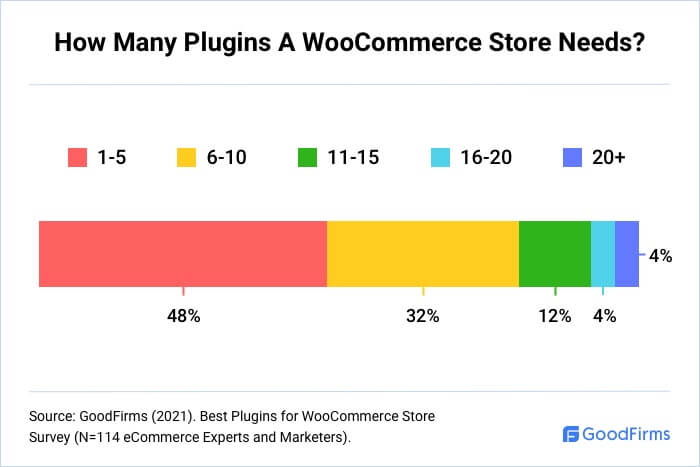 How Many Plugins A WooCommerce Store Needs?