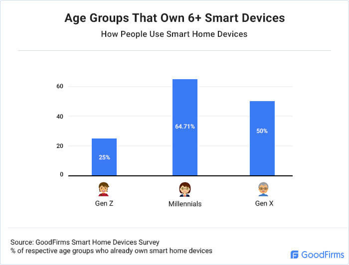 Age Groups That Own 6+ Smart Devices