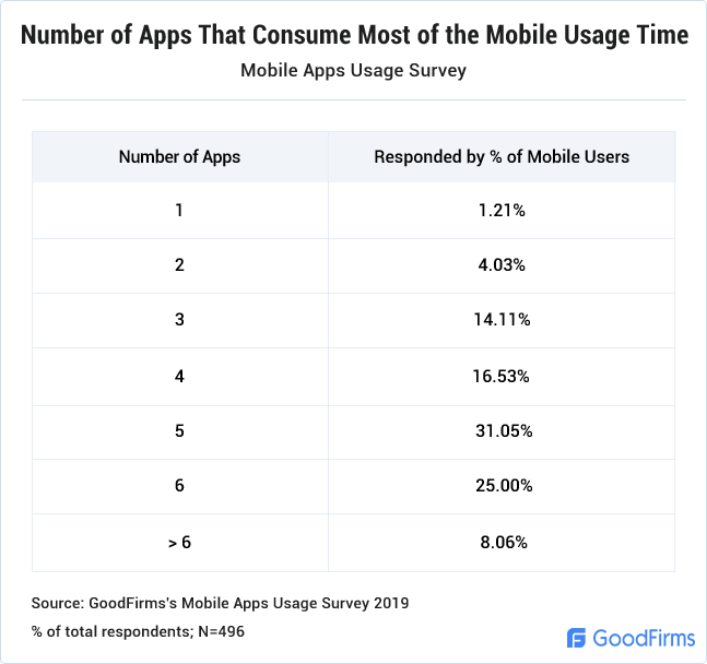 Number of Apps That Consume Most of the Mobile Usage Time
