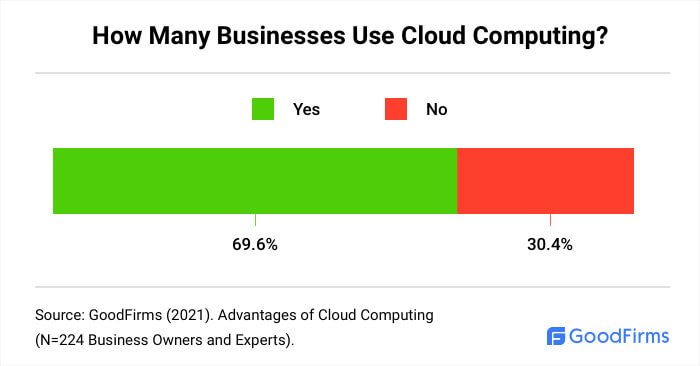 How Many Businesses Use Cloud Computing?