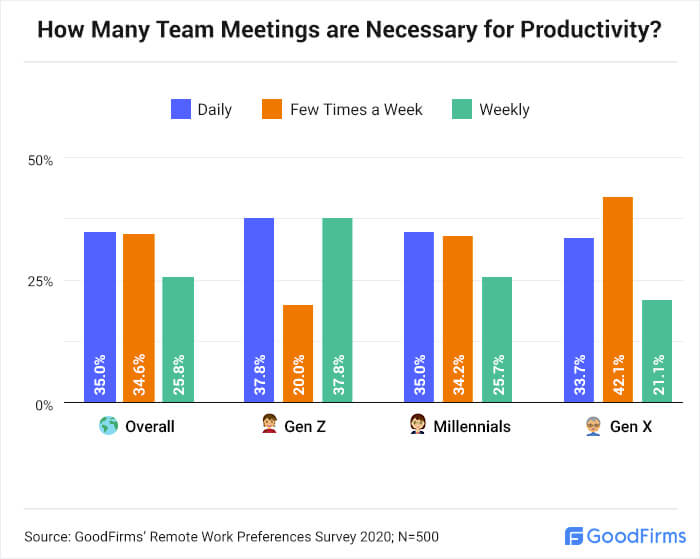 How Many Team Meetings are Necessary for Productivity?