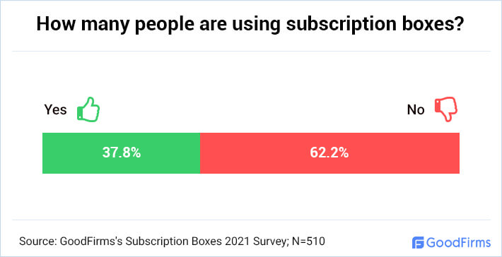 How many people are using subscription boxes?