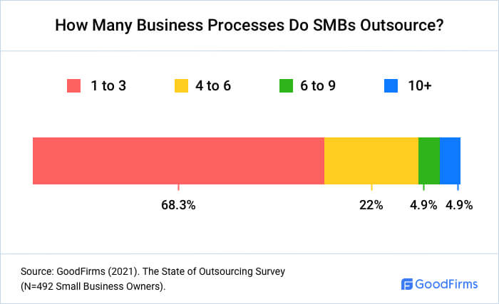 How Many Business Processes Do SMBs Outsource?
