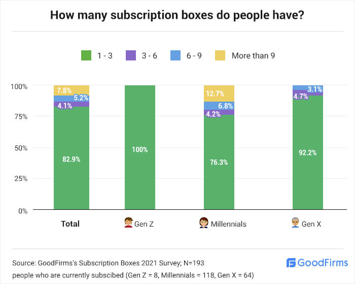 How many subscription boxes do people have?