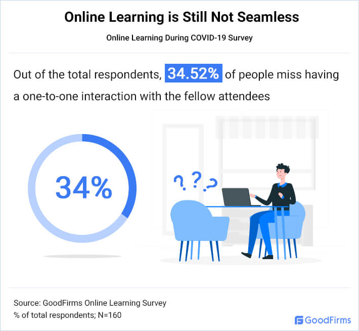 Online Learning Is Still Not Seamless