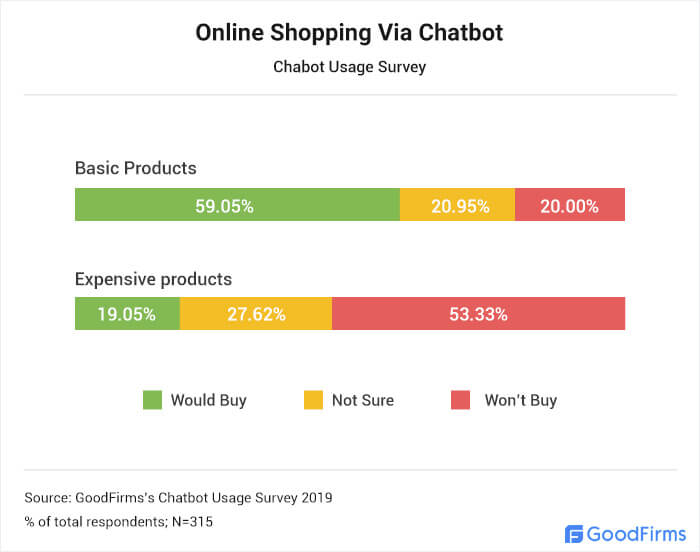 E-commerce Chatbot Stats