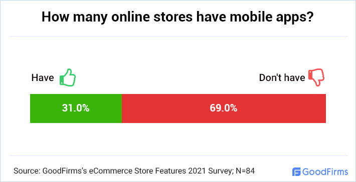 How many online stores have mobile apps?