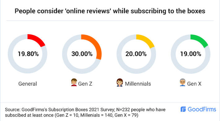 People consider online reviews for box subscriptions