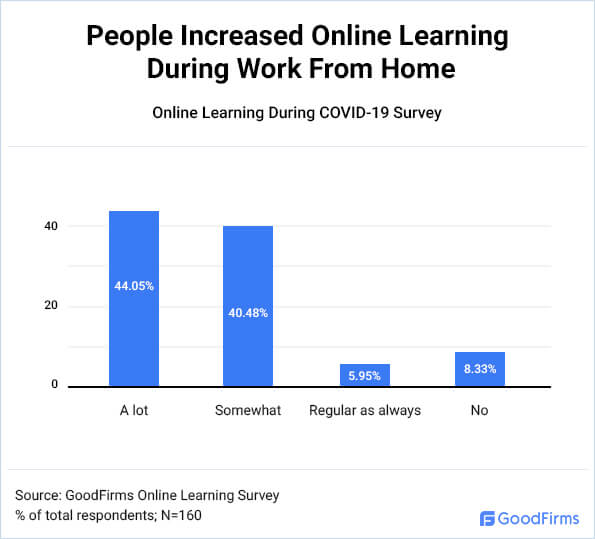 People Increased Online Learning During Work From Home