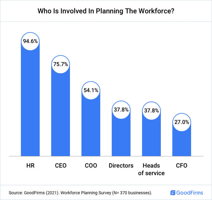 Who Is Involved In Planning The Workforce?