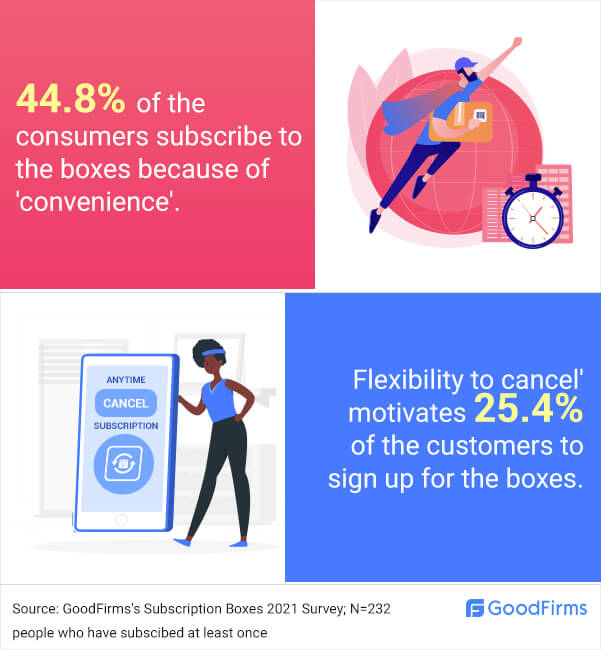 People like convenience & flexibility of subscription boxes