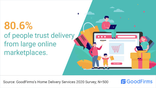 How many people trust large online marketplaces?