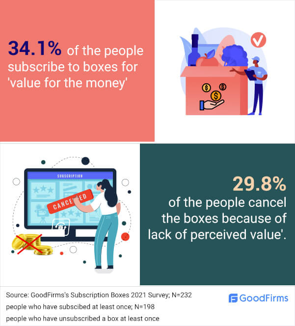 People use box subscriptions to have value for money