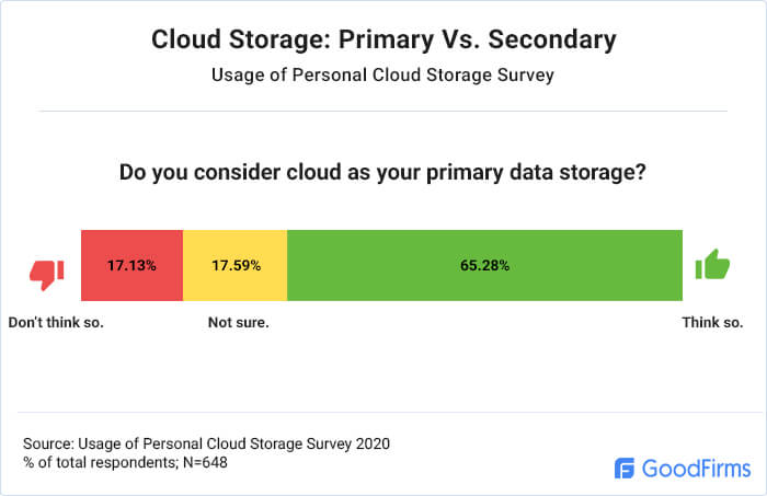 Do people consider personal cloud as primary data storage?