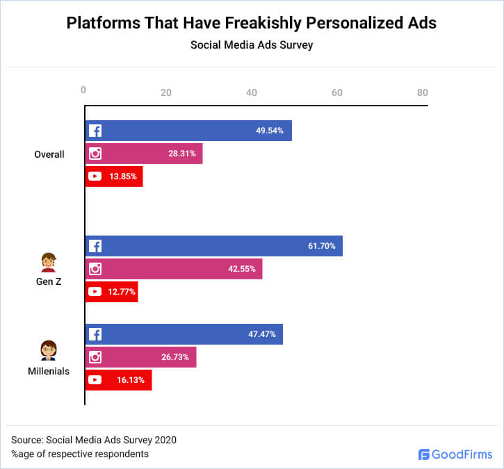 Platforms That Have Freakishly Personalized Ads