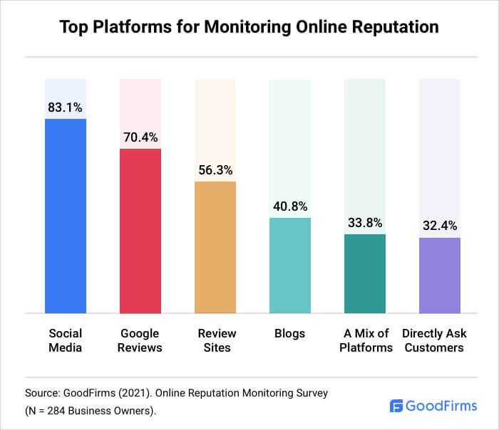 Top Platforms for Monitoring Online Reputation