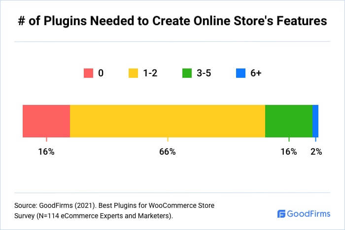 How Many WooCommerce Plugins Are Needed To Create Store Features?
