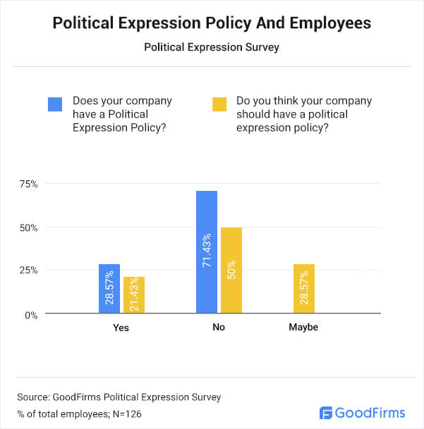 Political Expression Policy & Employees