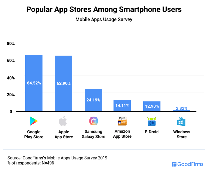 Popular App Stores Among Smartphone Users