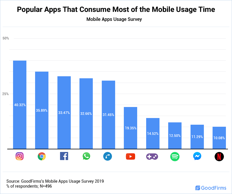 Popular Apps That Consume Most of the Mobile Usage Time