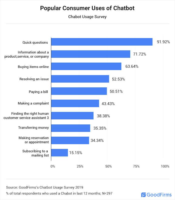 Popular Chatbot Uses