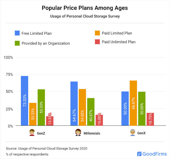 What cloud storage pricing plans are popular among ages?