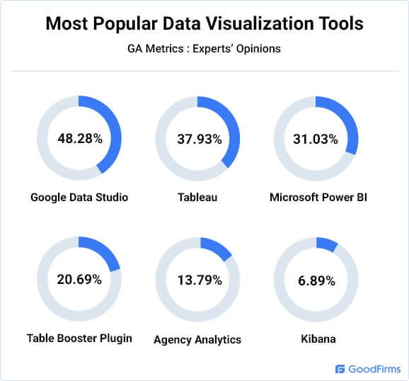 Popular Data Visualization Tools