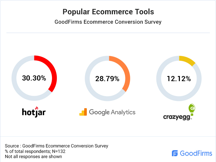 Popular Ecommerce Tools