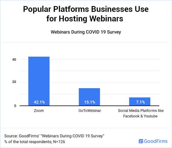 Popular Webinar Hosting Platforms