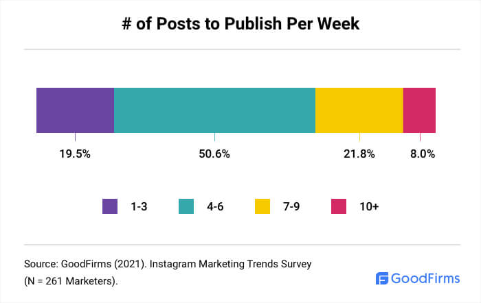 # of Posts to Publish Per Week