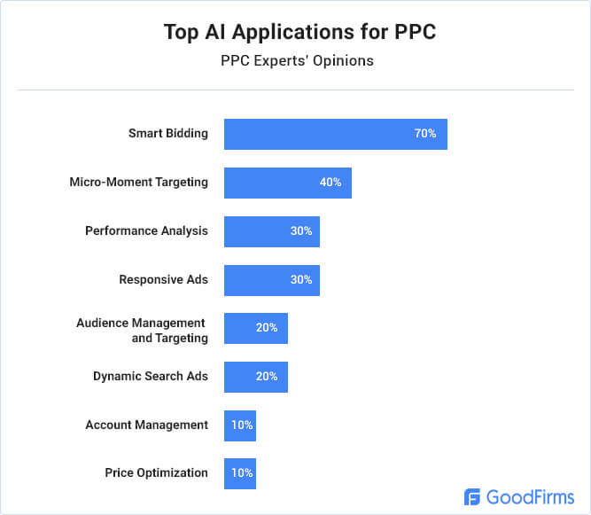 ppc_ai_research_ai_machine_learning_ppc_experts_opinions.jpg