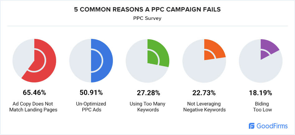 PPC Management Research campaign faliure reasons