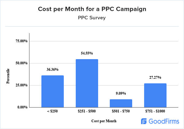 PPC Management Research research-cost